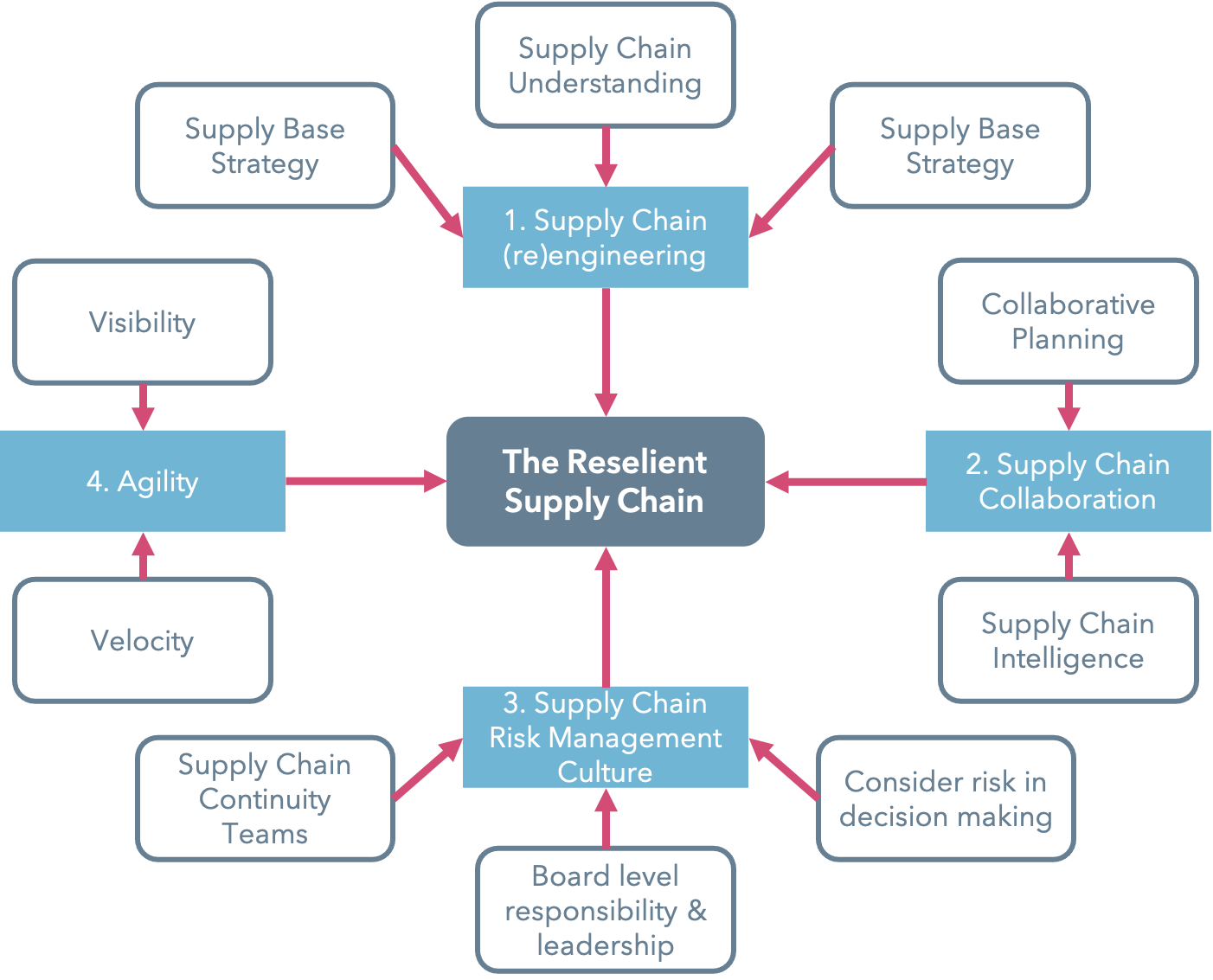Creating the Resilient Supply Chain